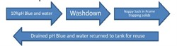 Washout diagram